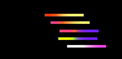 Met welke indicatoren het beter is om te handelen op binaire opties